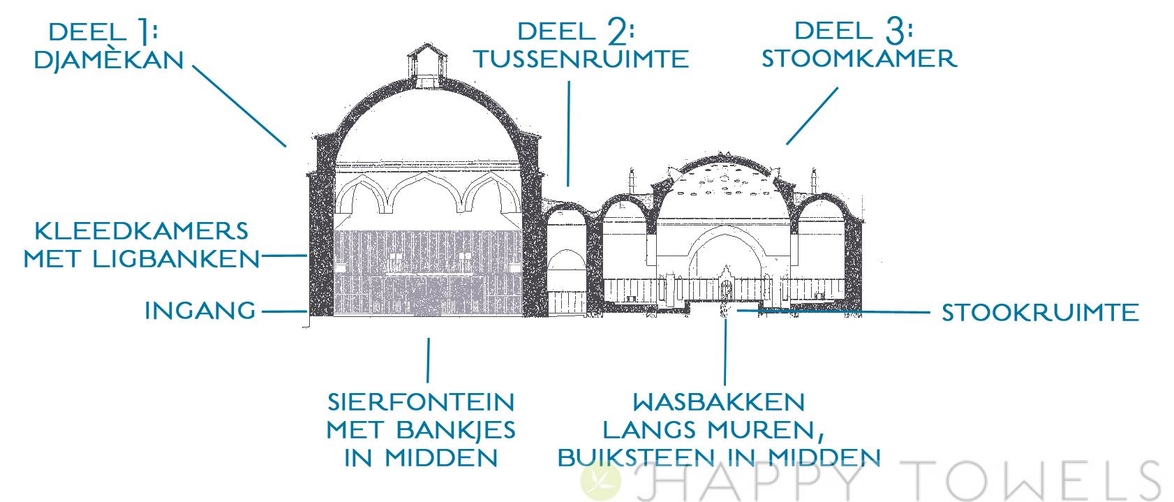 hamam-doorsnede: waar komen hamamdoeken vandaan?